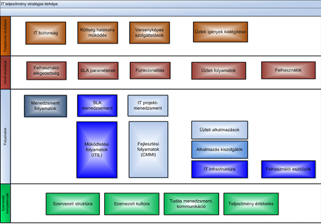 Strategy Map G Das